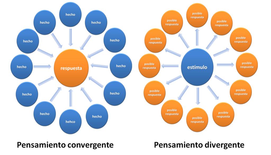 El Pensamiento Convergente Y Divergente